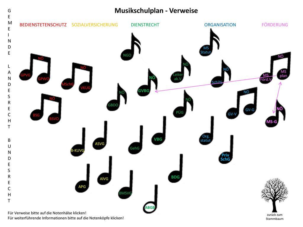 Musikschulplan - Verweise