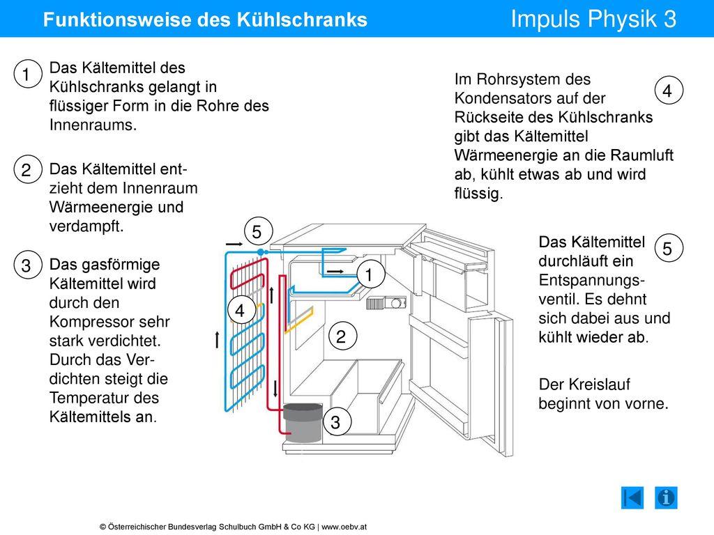 Funktionsweise des Kühlschranks