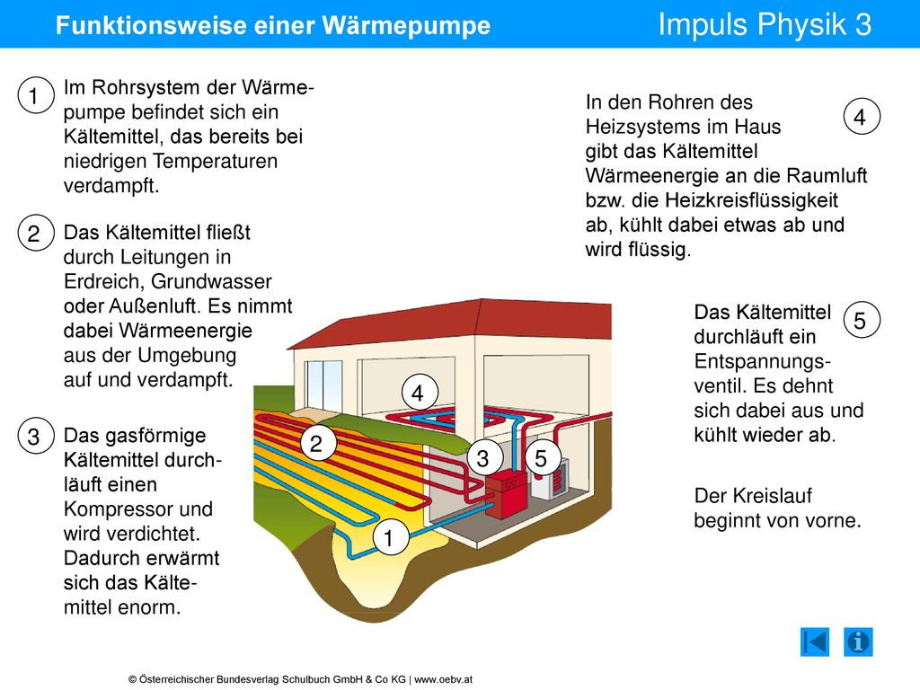 Gemütlich Teile Eines Heizsystems Ideen - Elektrische Schaltplan ...