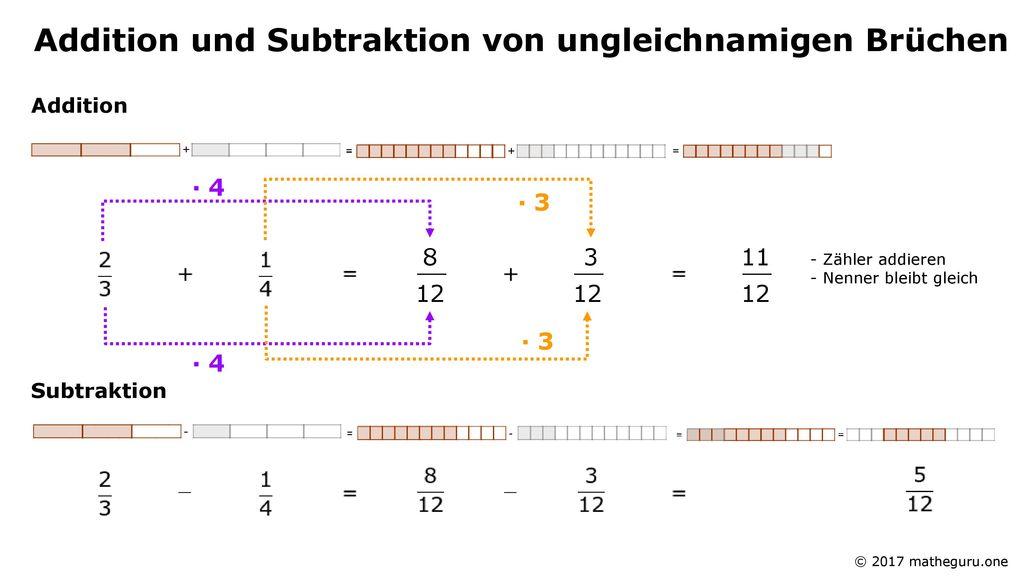 Erfreut Addieren Und Subtrahieren Gemischte Zahlen Mit Im Gegensatz ...