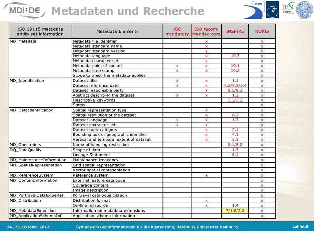 Metadaten und Recherche