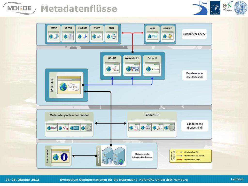 Metadatenflüsse