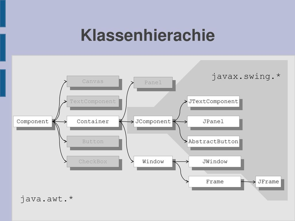 Klassenhierachie javax.swing.* java.awt.* Canvas Panel TextComponent