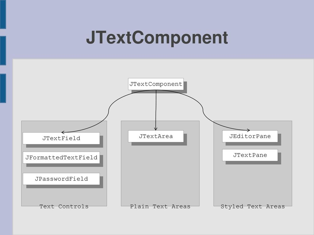 JTextComponent JTextComponent Text Controls Plain Text Areas