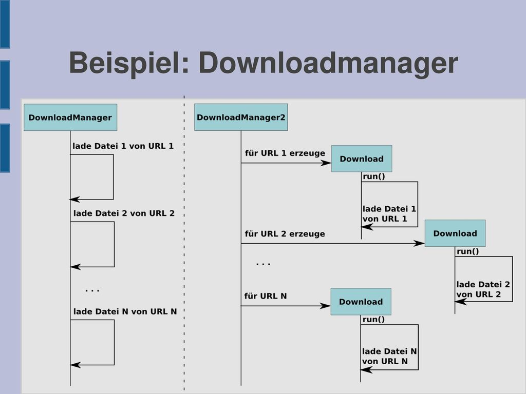 Beispiel: Downloadmanager
