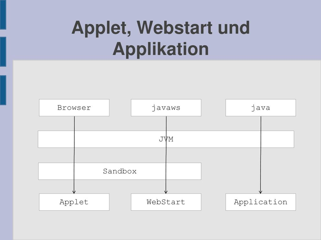Applet, Webstart und Applikation