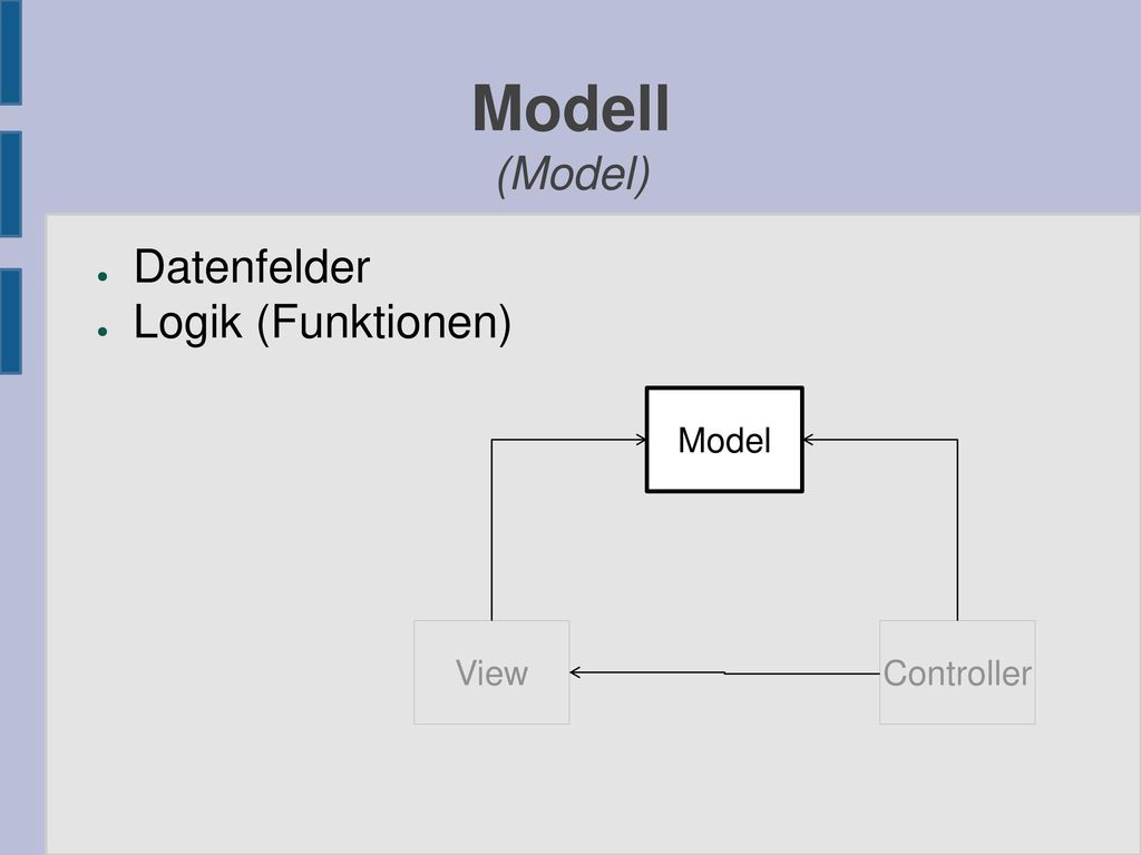 Modell (Model) Datenfelder Logik (Funktionen) Model View Controller
