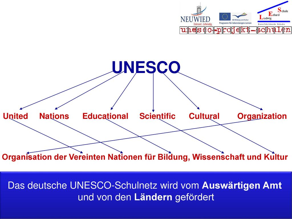 United Nations Educational Scientific Cultural Organization
