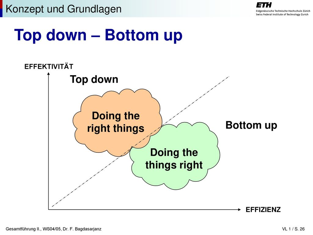 Top down – Bottom up Konzept und Grundlagen Top down Doing the