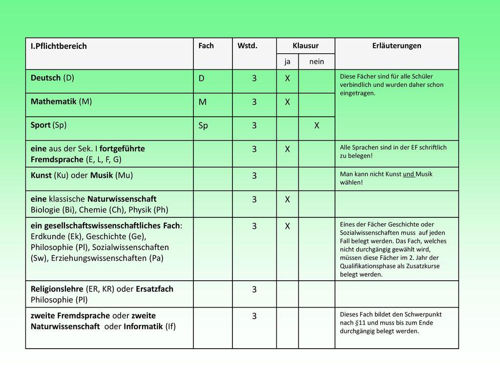 D 3 X M Sp Pflichtbereich Deutsch (D) Mathematik (M) Sport (Sp)