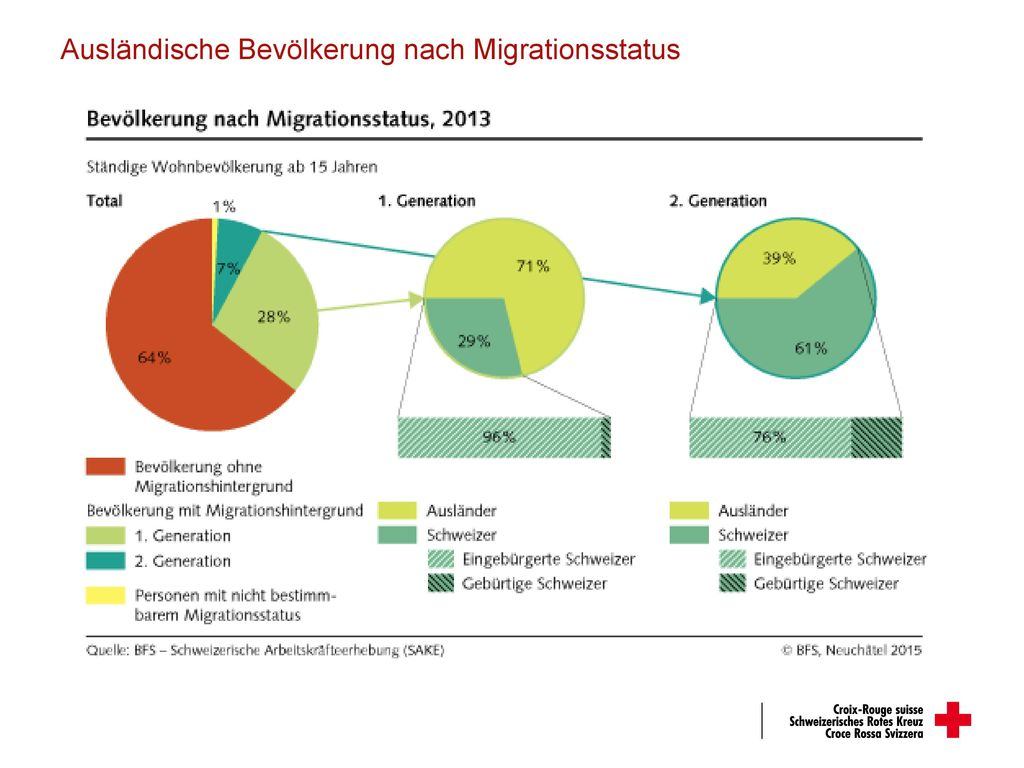 Ausländische Bevölkerung nach Migrationsstatus