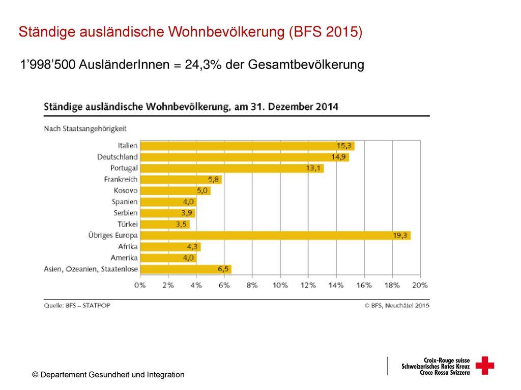 Ständige ausländische Wohnbevölkerung (BFS 2015)