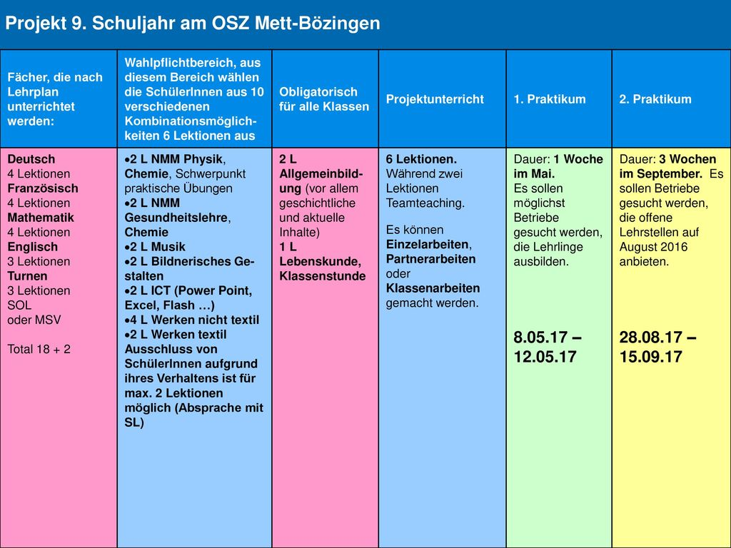 Projekt 9. Schuljahr am OSZ Mett-Bözingen