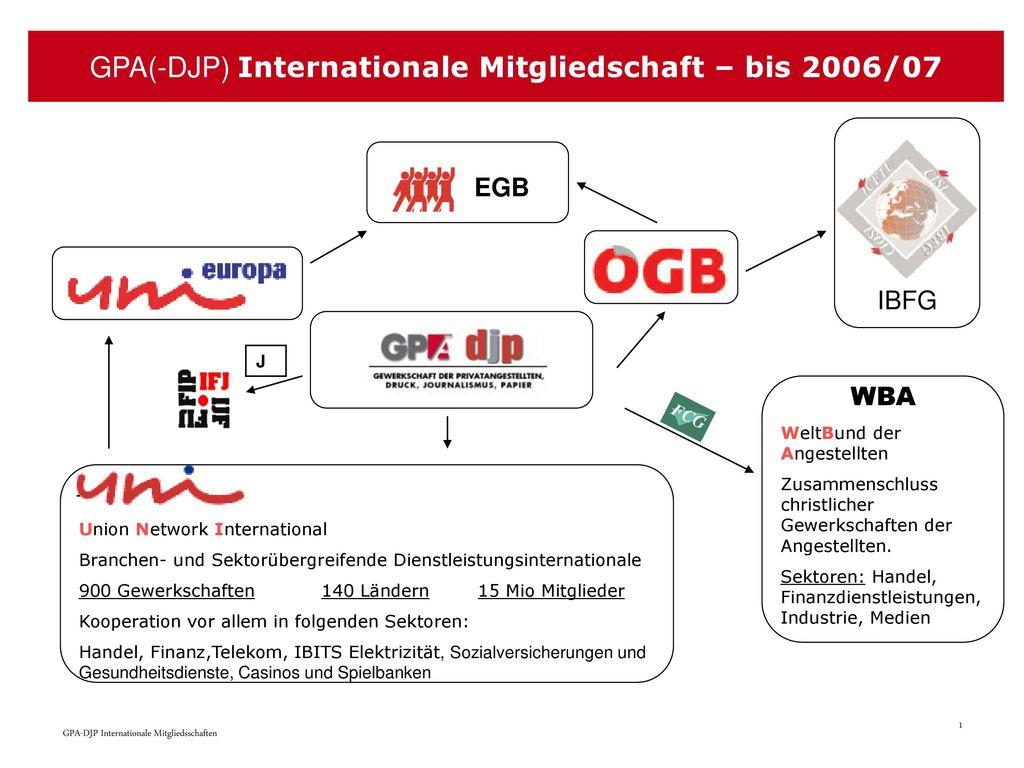 GPA(-DJP) Internationale Mitgliedschaft – bis 2006/07