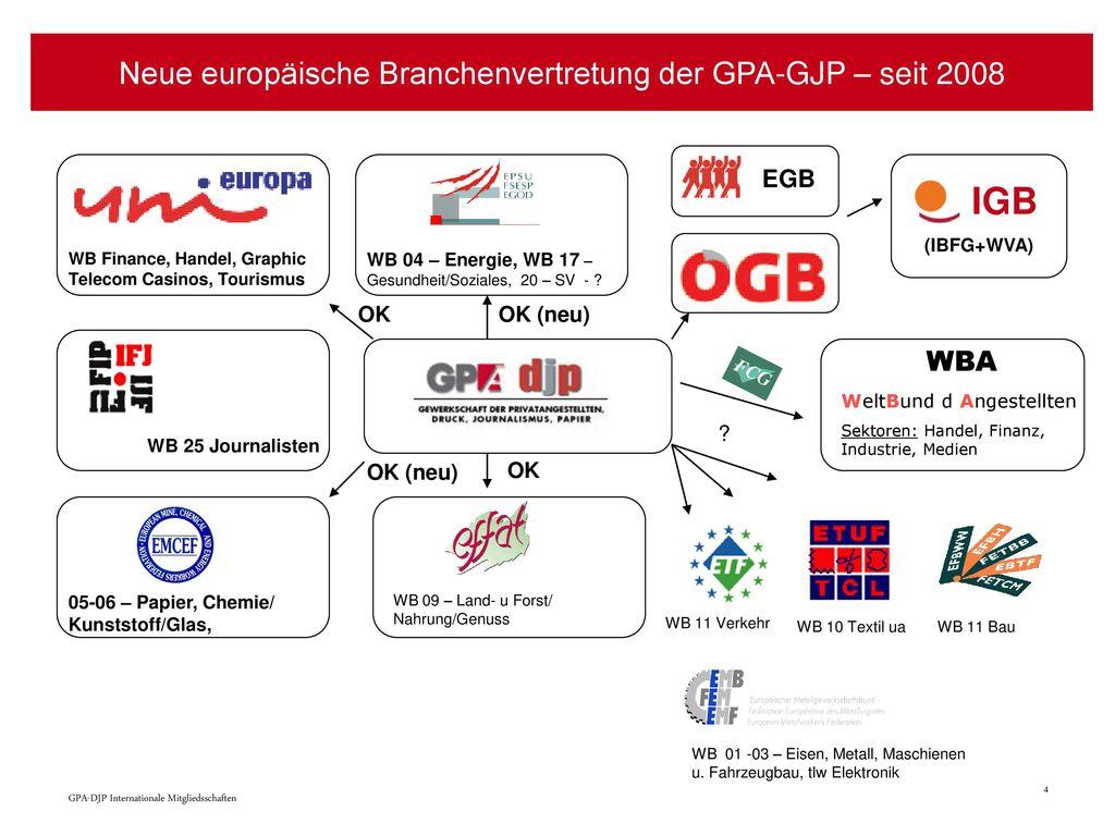 Neue europäische Branchenvertretung der GPA-GJP – seit 2008