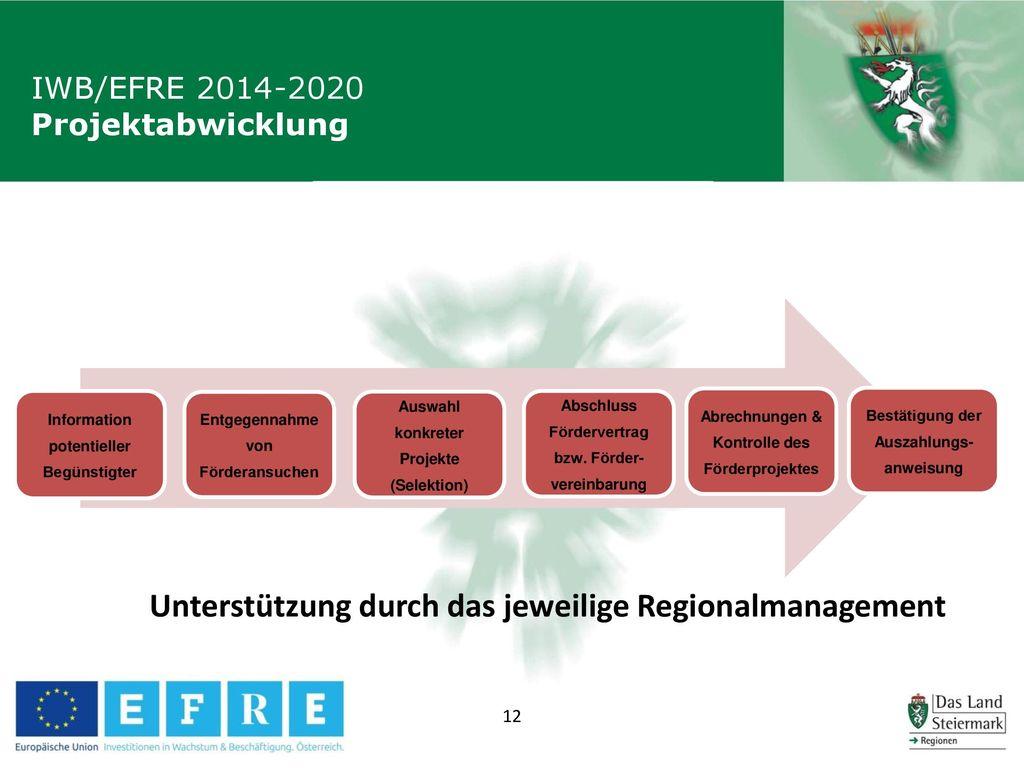Unterstützung durch das jeweilige Regionalmanagement
