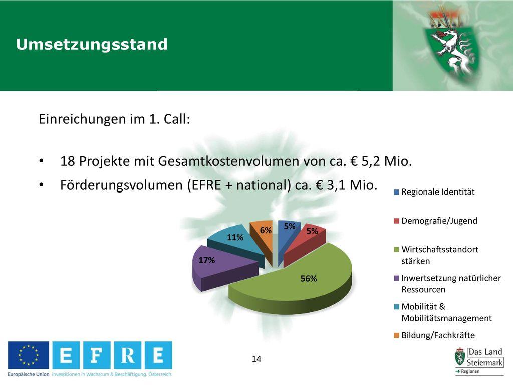 Umsetzungsstand Einreichungen im 1. Call: 18 Projekte mit Gesamtkostenvolumen von ca.