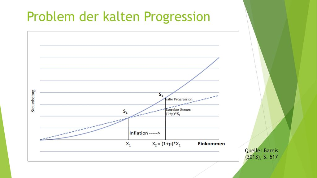 Problem der kalten Progression