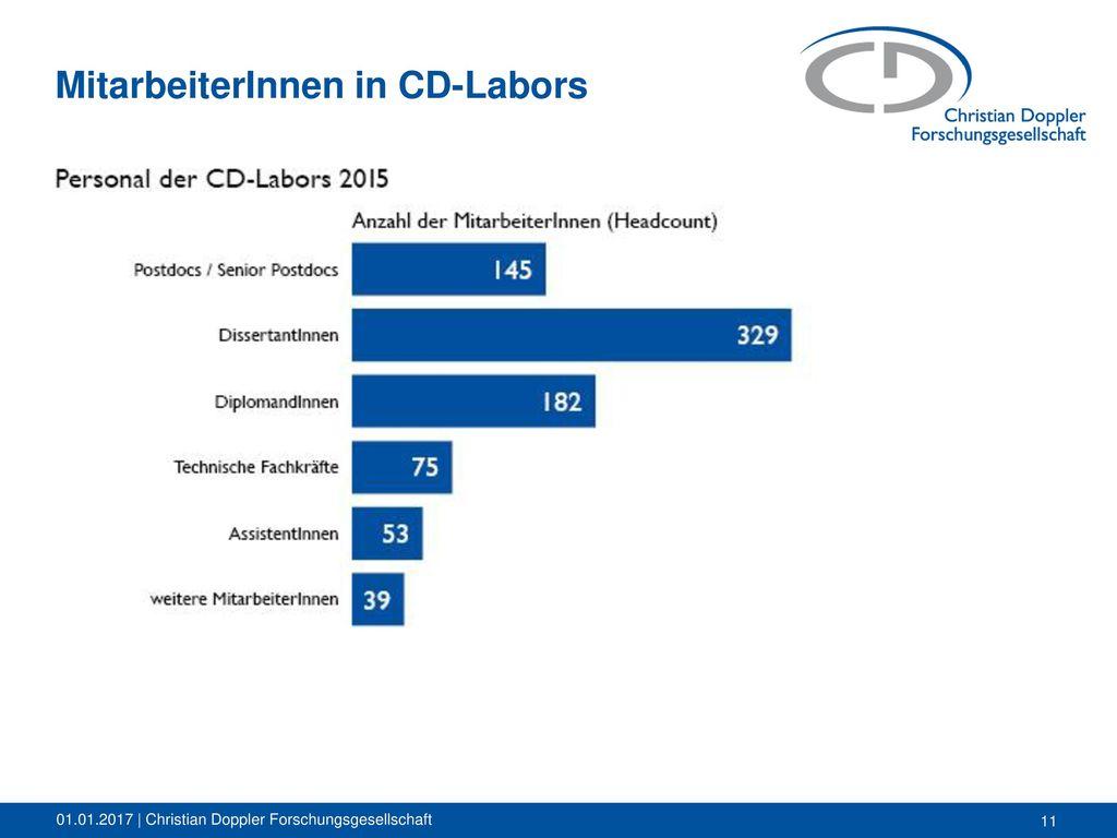 MitarbeiterInnen in CD-Labors