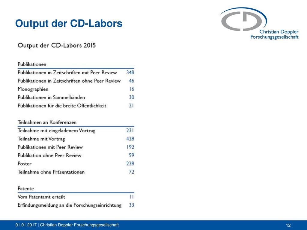 Output der CD-Labors