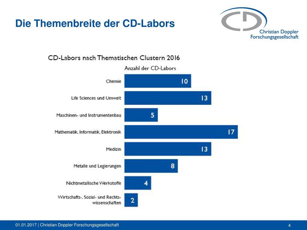 Die Themenbreite der CD-Labors