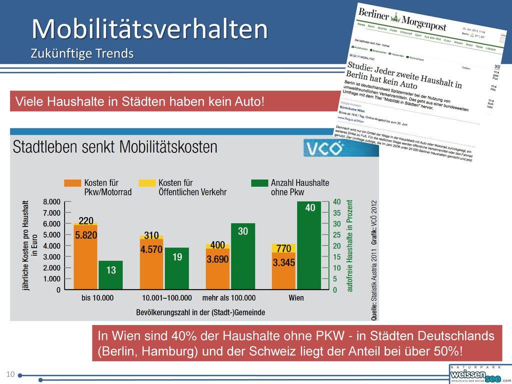 Mobilitätsverhalten Zukünftige Trends