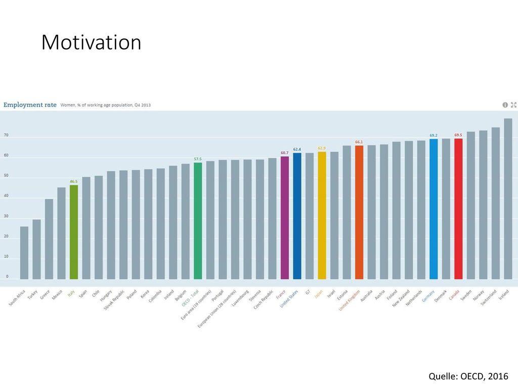 Motivation Quelle: OECD, 2016