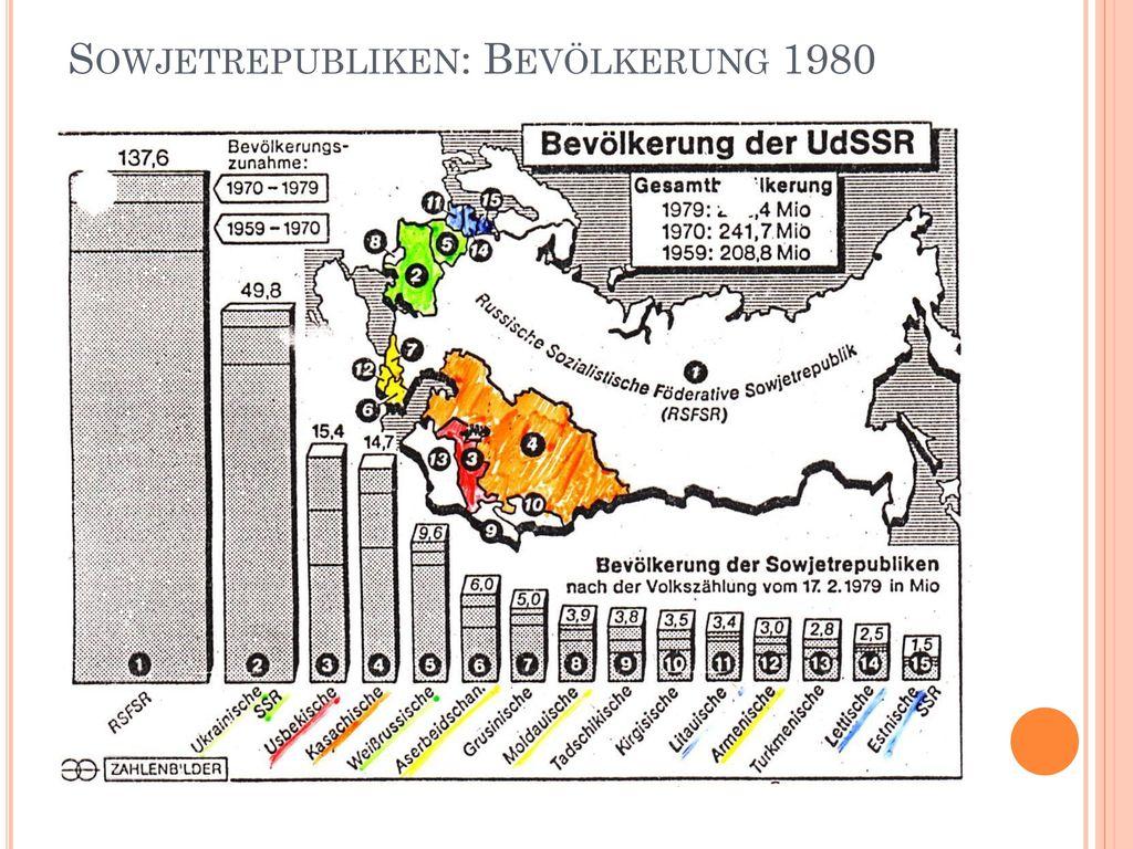 Sowjetrepubliken: Bevölkerung 1980