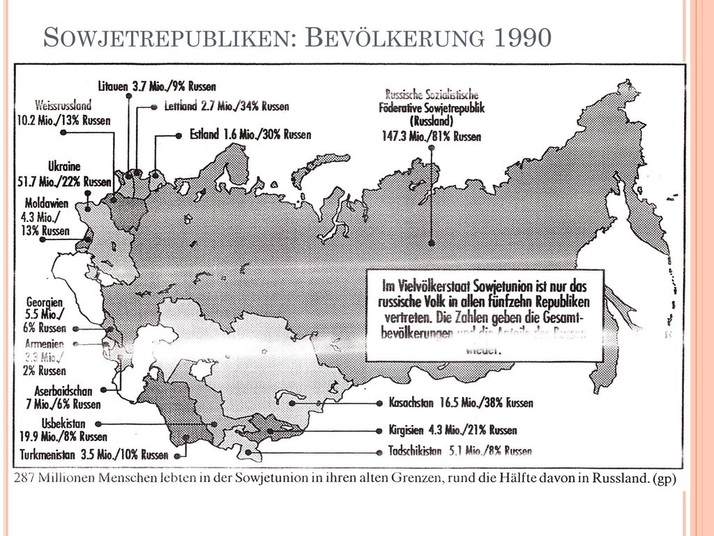 Sowjetrepubliken: Bevölkerung 1990