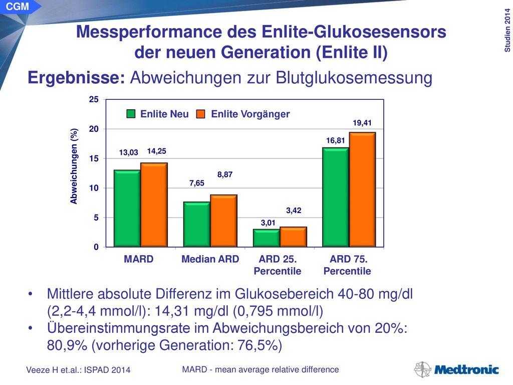 CGM Messperformance des Enlite-Glukosesensors der neuen Generation (Enlite II) Schlussfolgerungen: