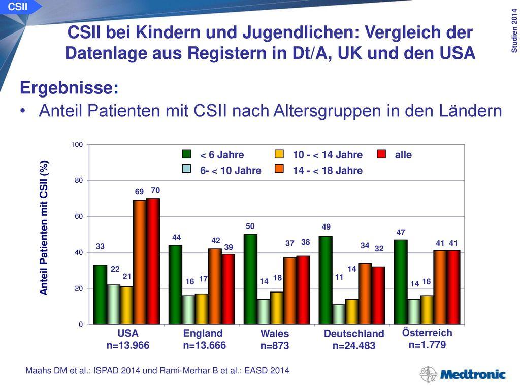 HbA1c-Werte unter der ICT und CSII in den Ländern