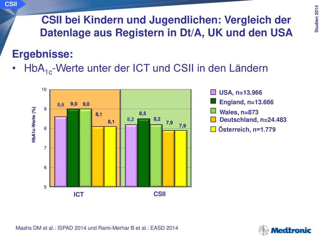 CSII CSII bei Kindern und Jugendlichen: Vergleich der Datenlage aus Registern in Dt/A, UK und den USA.