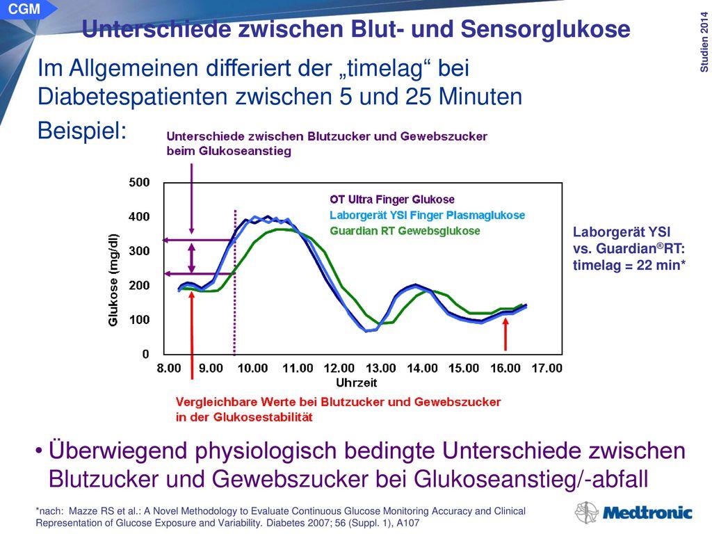 Unterschiede zwischen Blut- und Sensorglukose