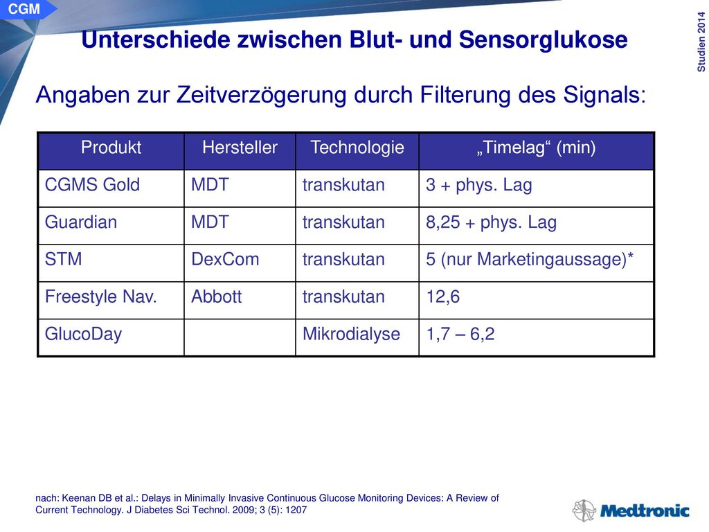 """Physiologischer """"time-lag"""