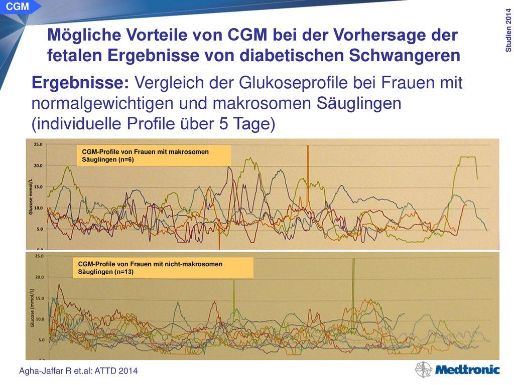 Index für glyk. Variabilität Nicht-makrosome Gruppe