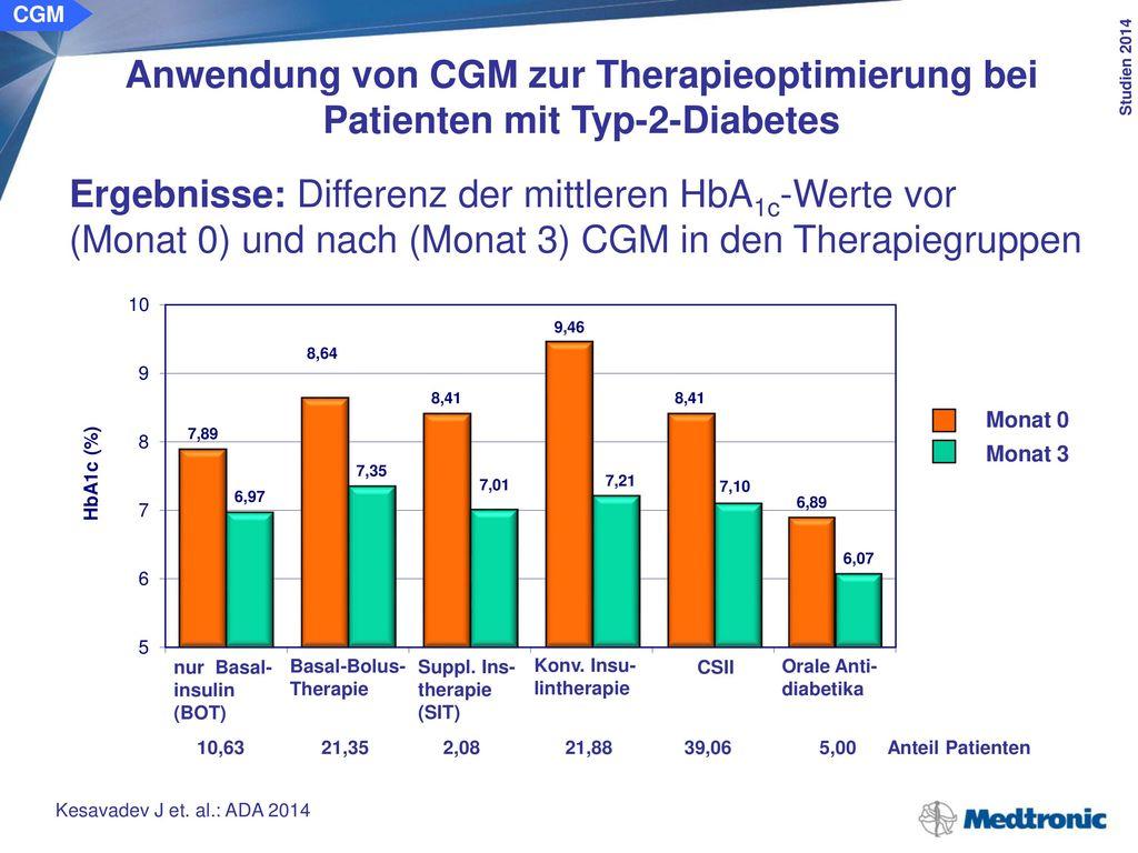 CGM Anwendung von CGM zur Therapieoptimierung bei Patienten mit Typ-2-Diabetes. Schlussfolgerung: