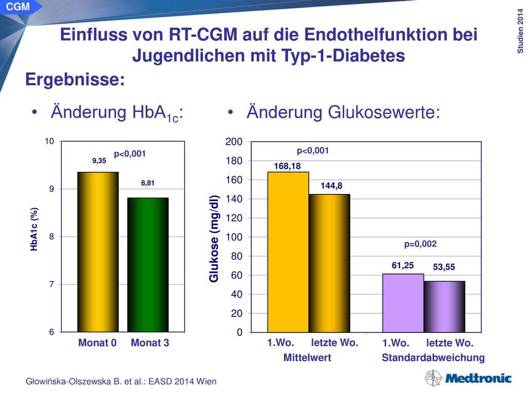 Änderung Glukoseminima/-Maxima: