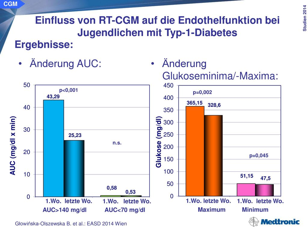 CGM Einfluss von RT-CGM auf die Endothelfunktion bei Jugendlichen mit Typ-1-Diabetes. Ergebnisse: Änderung der FMD: