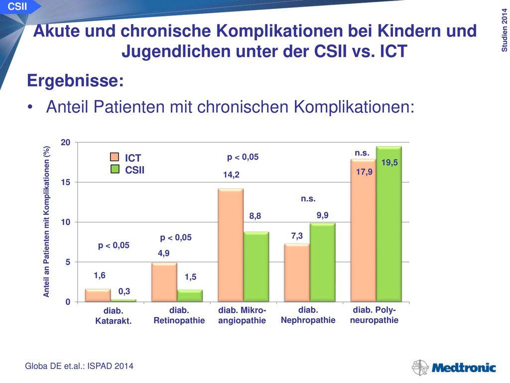 CSII Akute und chronische Komplikationen bei Kindern und Jugendlichen unter der CSII vs. ICT. Schlussfolgerung: