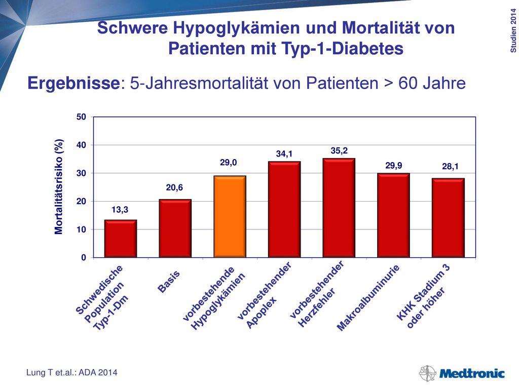 Schwere Hypoglykämien und Mortalität von Patienten mit Typ-1-Diabetes