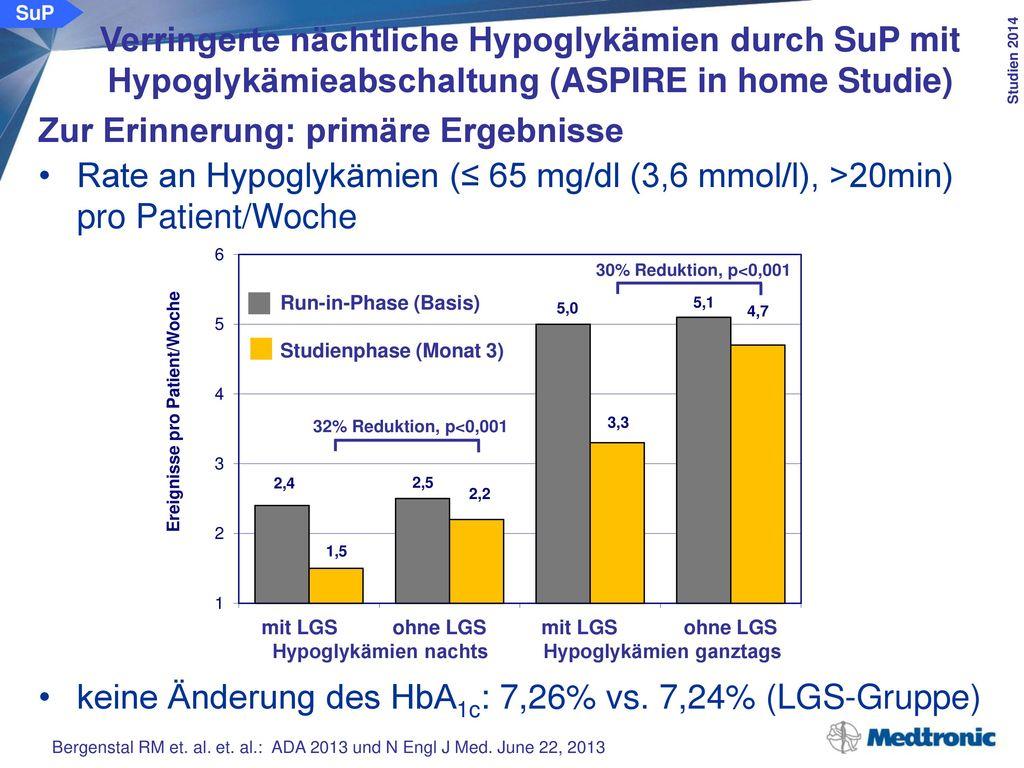 Zur Erinnerung: primäre Ergebnisse AUC der nächtlichen Hypoglykämien