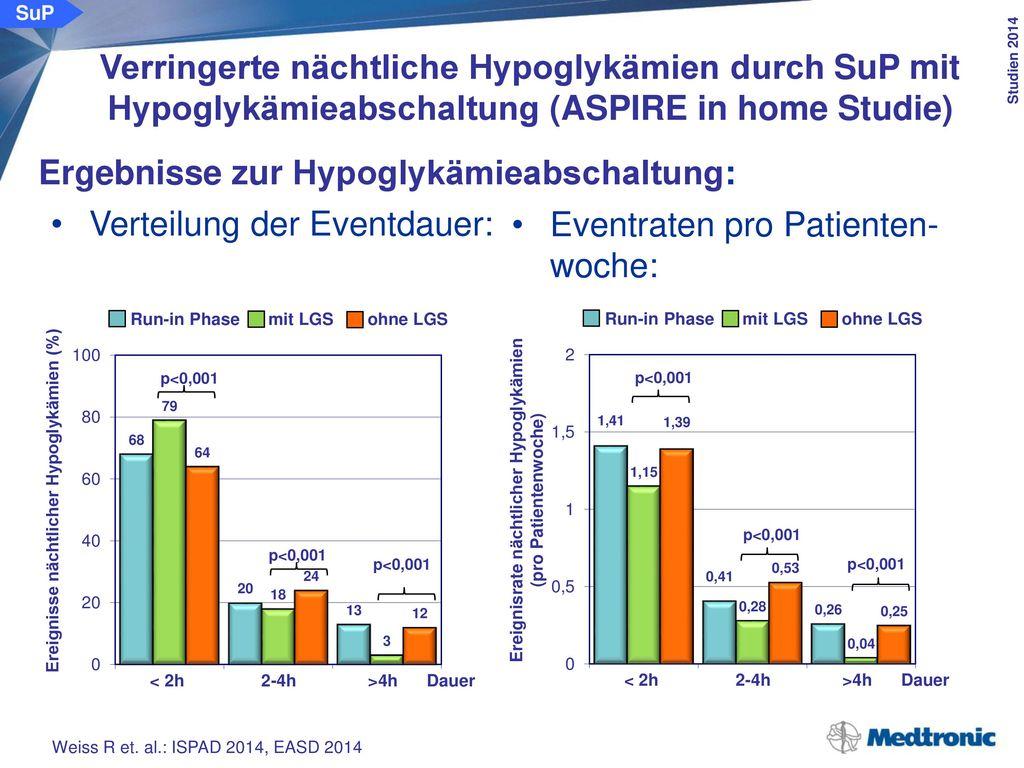 Ergebnisse zur Hypoglykämieabschaltung: