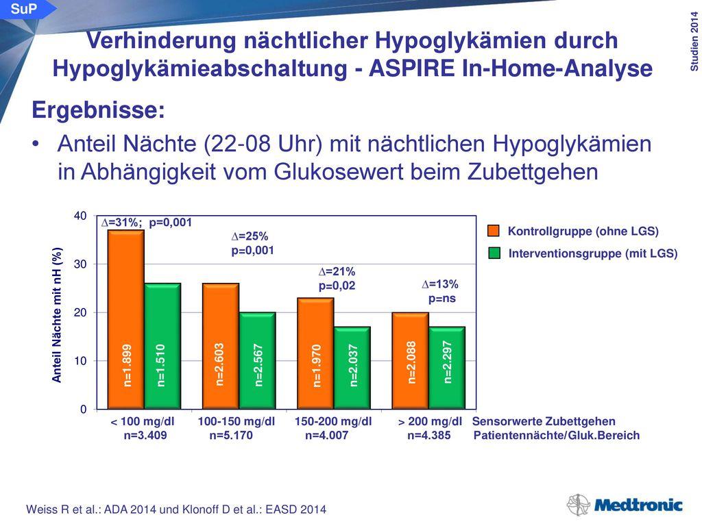 Anzahl LGS Aktivierungen/Tag Hypoglykämiedauer (min)