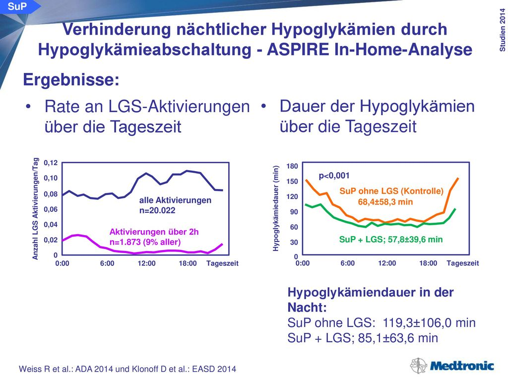 SuP Verhinderung nächtlicher Hypoglykämien durch Hypoglykämieabschaltung - ASPIRE In-Home-Analyse. Schlussfolgerung: