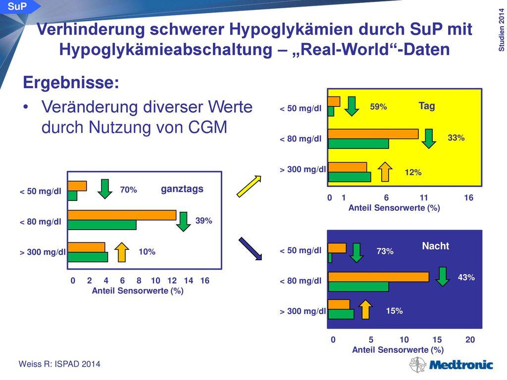 Anwendung der Hypoglykämieabschaltung (LGS): 82%