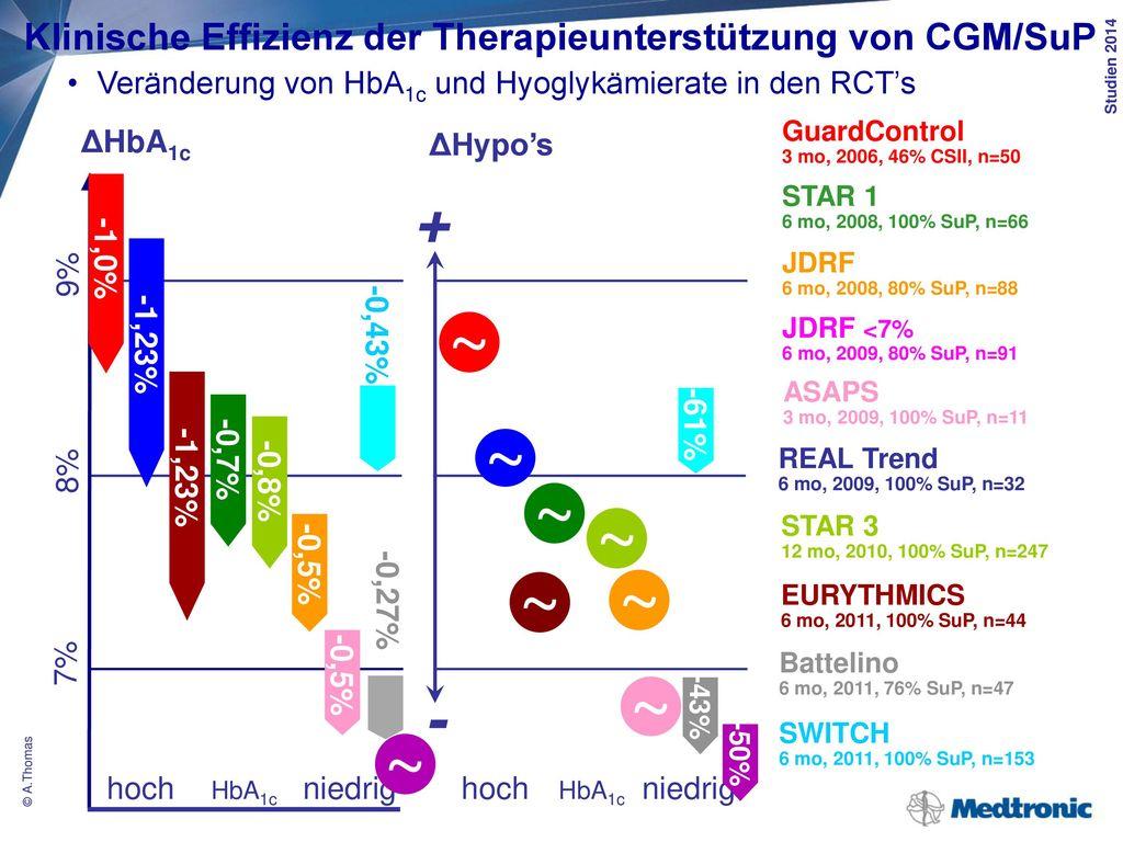 Klinische Effizienz der Sensorunterstützten Pumpentherapie mit Hypoglykämieabschaltung (SuP + Hypoglykämieschutz)
