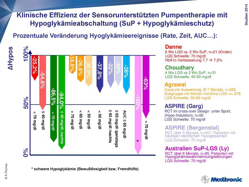 Verhältnis von kontinuierlichem Glukosemonitoring (CGM) und Sensorunterstützter Therapie bzw. Pumpentherapie