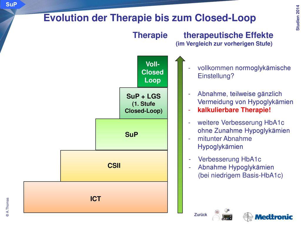 Kompetent und führend im kontinuierlichen Glukosemonitoring, bei der Insulinpumpentherapie und der Sensorunterstützten Pumpentherapie, führend auf dem Weg zum Closed-Loop-System.