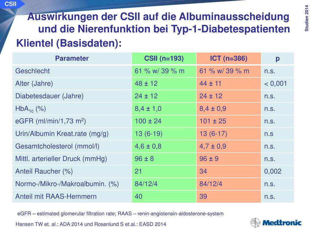 Änderung des HbA1c-Wertes: