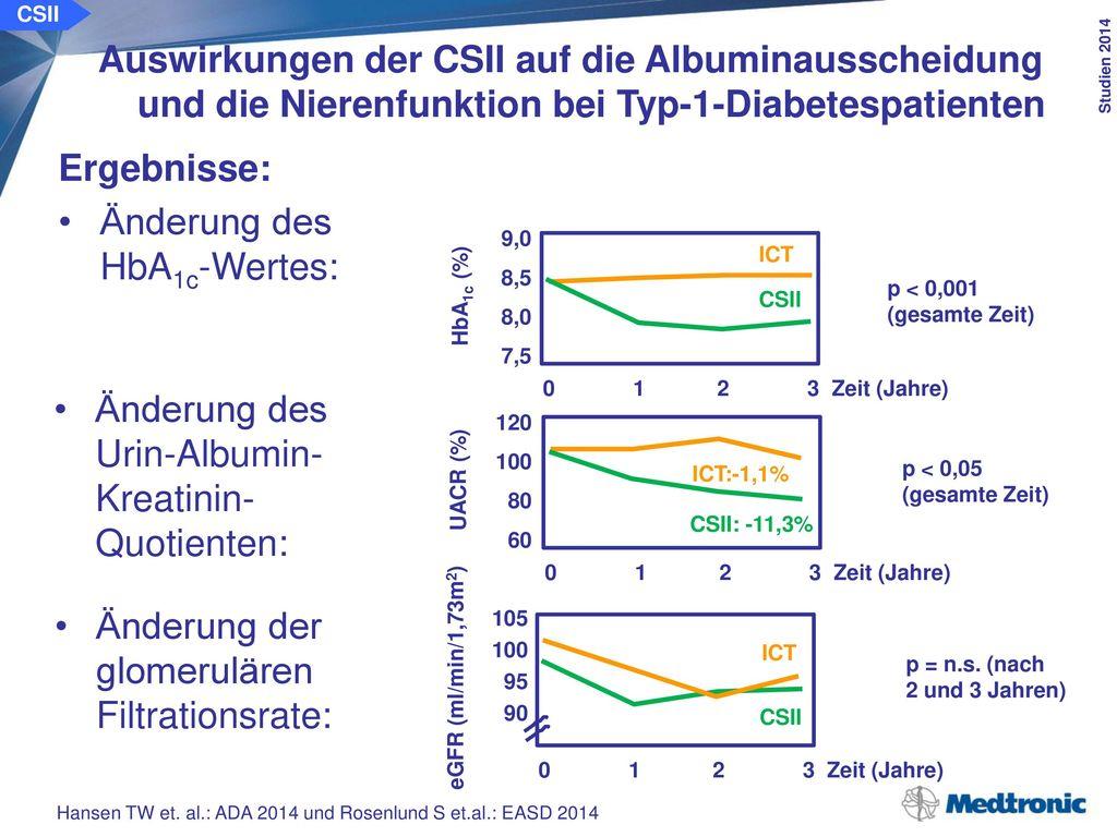CSII Auswirkungen der CSII auf die Albuminausscheidung und die Nierenfunktion bei Typ-1-Diabetespatienten.